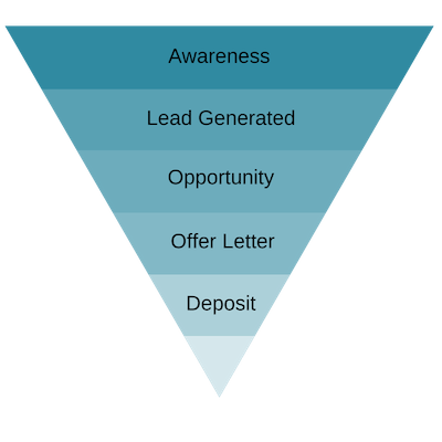 Full-funnel-marketing-approach